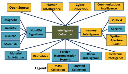 Methods of intelligence collection