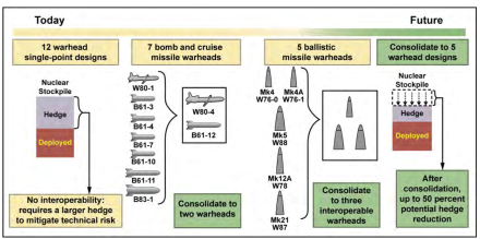 The NNSA/DoD 3+2 Strategy, designed to consolidate the total number of warhead designs in the stockpile.