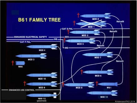 The B61 family of modifications